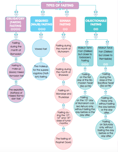 TYPES OF FASTING | Dpressedmuslimah